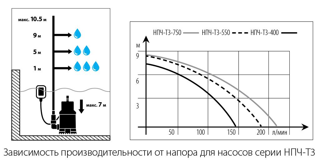 особенности выбора погружных насосов.jpg